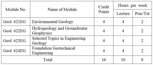 environmental geology research topics