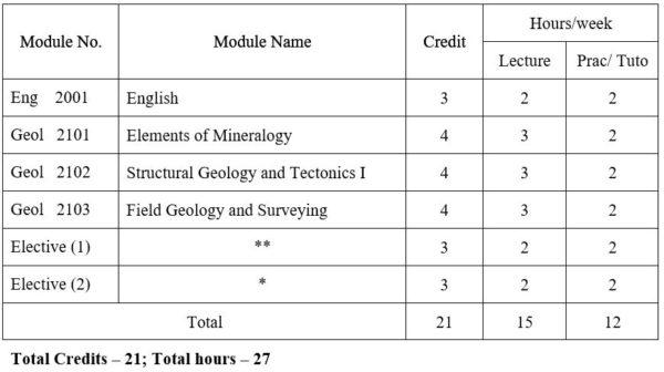 Geology | University of Yangon